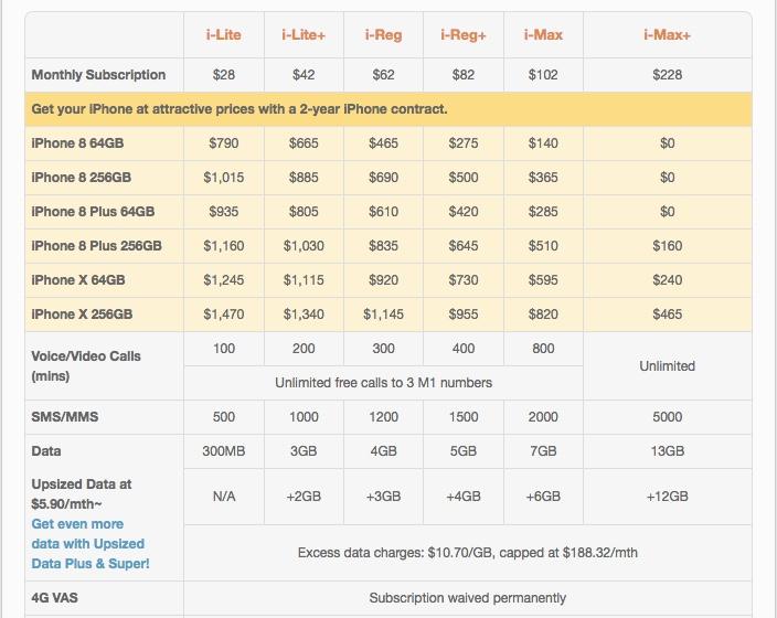 iPhone X Pricing